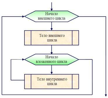 Однако не всегда им присуща эффективность, а некоторые наносят блок схема цикл с условием.  Далее проверяется p5...