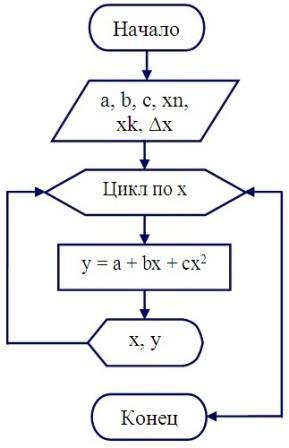 блок схема цикл с условием